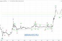 Волновой анализ LTC/USD. Litecoin. 1H и 1D