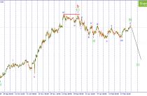 USD/JPY. Ожидается развитие нисходящего импульса.