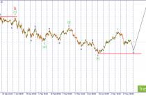 Волновой анализ USD/JPY. Возможно продолжение развития коррекции в виде зигзага.