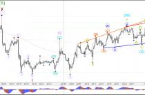 Евро/доллар, фунт/доллар прорыв Клина и снижение с 5 волны