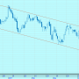 Трендовый коридор на графике котировок привилегированных акций «Сбербанка»