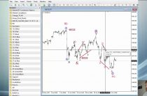 Intraday video Analysis NASDAQ100