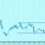 Боковой диапазон на графике котировок акций «НорНикеля»