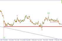Волновой анализ GBP/USD. Ожидается развитие коррекции