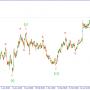 Волновой анализ GBPUSD. Готовимся к продажам.