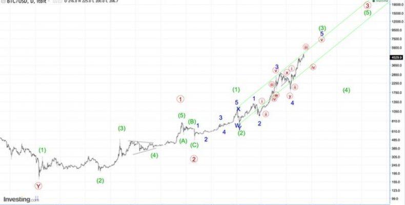 BTC/USD. Bitcoin. 1D.
