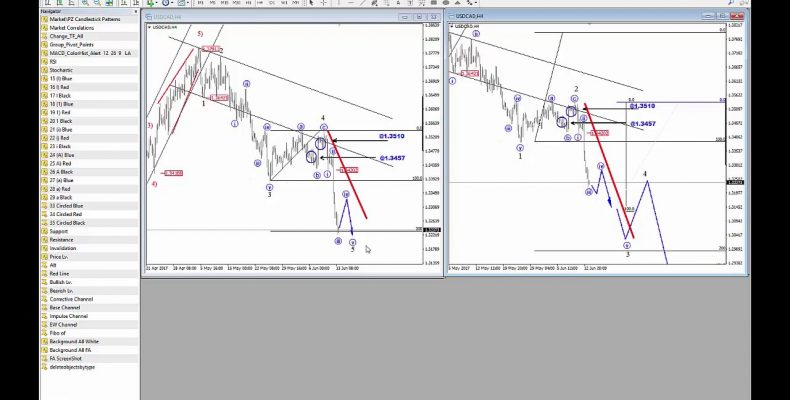 EW Video Update: USDCAD, USD Index and NZDJPY
