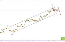 EUR/USD. Волна ii продолжает свое развитие.