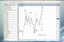 FREE Video Update: NASDAQ100, EURAUD and EURGBP
