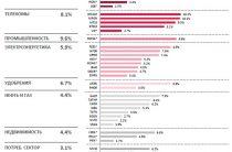 Консенсус-прогноз по дивидендам Российских компаний от Bloomberg