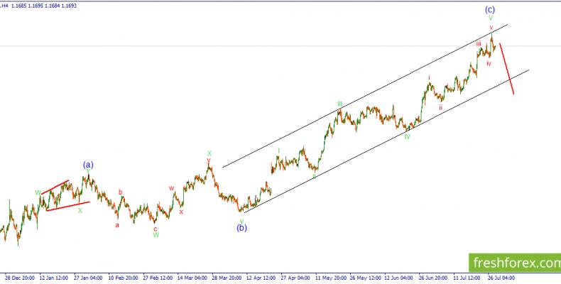 Волновой анализ EUR/USD. Продолжение следует…