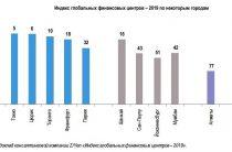 Выдержки из «Финансовой стратегии» представленной Банком России 1 сентября