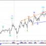 Евро/доллар приближается волна 3 и цели Фибоначчи