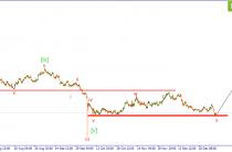 GBP/USD. Ожидается отбой от уровня поддержки.