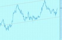Трендовый коридор на графике котировок акций «Московской биржи»
