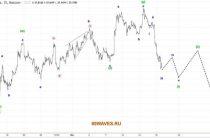 Волновой анализ USD/RUB. Российский рубль. 15 и 1H