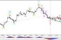 Евро/доллар, фунт стерлингов/USD Медвежий прорыв ниже консолидации и треугольников