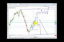Elliott Wave Analysis of Gold and Silver as of 27th May 2017