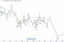 Волновой анализ GBP/USD. Фунт. 4H