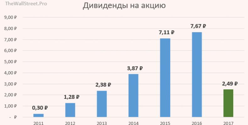 Московская Биржа: дивиденды за 1 п.г. 2017