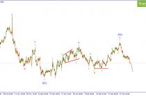 EUR/USD. Ожидается продолжение снижения пары.