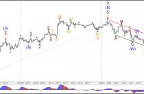 Пара USD/JPY в бычий прорыв выше канала нисходящего тренда