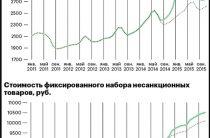 Дополнительные расходы из-за санкций составили в среднем 4380 руб. на человека