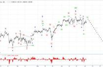 Волновой анализ S&P500. 1H