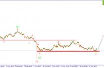 GBP/USD. В ожидании роста.