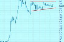 «Треугольник» на графике котировок акций «Мечела»