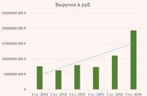 Отчет Распадской за 2016 год — куда дальше после 100% роста?