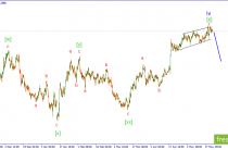 Волновой анализ GBPUSD. Продаем ниже 1.2890