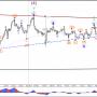 Пара GBP/USD отскочил от нижней границы канала и корректируется в волне-4