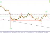 GBP/USD. Снижение в рамках волны [x].