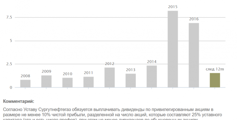 Сургутнефтегаз сегодня будет принимать дивидендную политику