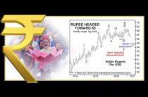 Индийская рупия: почему политика имеет меньшее значение, чем вы думаете.