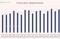 Анализ производственных результатов НЛМК за 1 квартал 2017