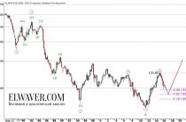 Японская йена: долгосрочные и среднесрочные тенденции