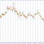 USD/JPY. Рост в рамках коррекции.