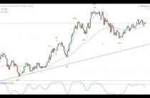 FOMC Elliott Wave forex update — 15.03.17