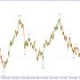 USD/JPY. Рост вероятно продолжится.