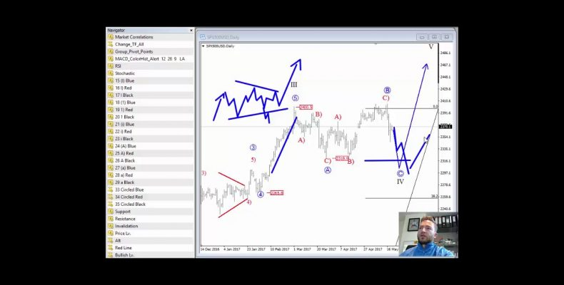 Ellliott Wave Analysis: NZDJPY and S&P500 Update #2
