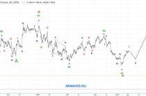 DXY. 1H. Индекс американского доллара
