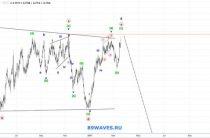 Волновой анализ AUD/USD. Австралийский доллар. 4H