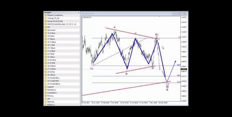 FX Video Analysis May 17 2017