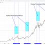 Влияние ретроградного Юпитера на рынок российских акций на примере индекса РТС