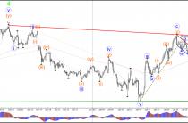 Пара GBP/Медвежий зигзаг АВС долларов США проблем 1.25 поддержку