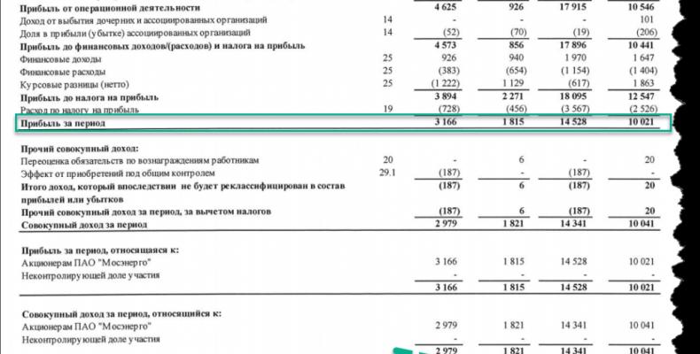 МосЭнерго: Мало компаний с P/E ниже 5 и динамикой роста