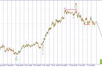 USD/JPY. Подготовка к импульсному снижению