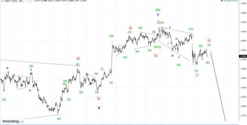Волновой анализ GBP/USD. Фунт стерлингов. 1H.